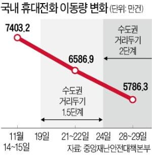 사회적 거리두기 동참한 국민들…2단계 후 수도권 이동 23% 줄어
