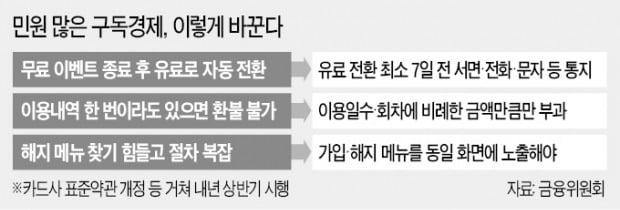 """""""구독앱 한달치 결제했어도…안쓴만큼 환불"""""""