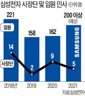 [단독] 삼성 임원 탈락기준은 '나이'…사장 60년생, 부사장 62년생, 전무 64년생