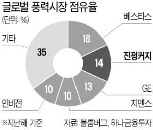 """中 1위 풍력업체 진펑커지…""""저평가 매력"""""""