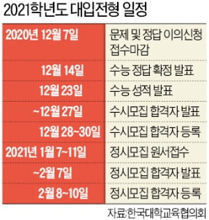 수능 성적 통지표 23일 배부…논술·면접 대학별 고사 잇따라