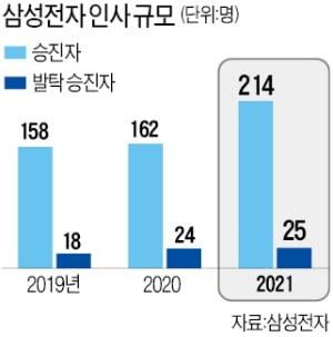 삼성전자, 임원 214명 '승진 잔치'…미래 CEO 후보군 확 늘렸다