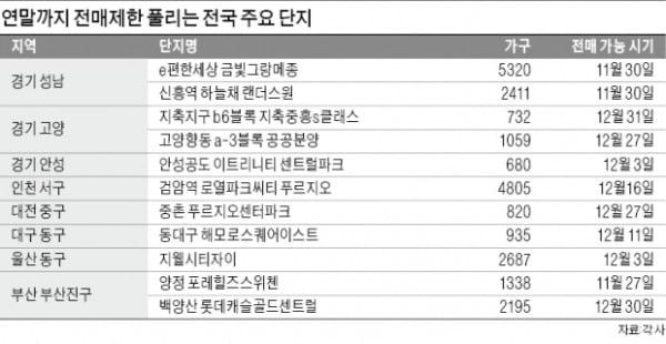 성남·부산·울산 전매제한 풀리는 분양권 '큰 장'…연말 막차 타자