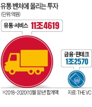 '집콕 불편' 해소에 지갑 연다…코로나가 바꾼 '벤처 창업 공식'