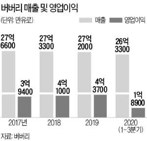 파격 '랜선 패션쇼' 선보인 버버리…명품업계 코로나 위기탈출 '1호' 됐다