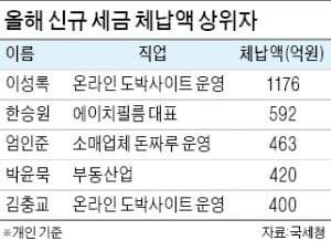 '선박왕' 권혁·前 야구선수 임창용…상습 체납
