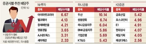 배당락 D-19…고배당株, '산타랠리 선물' 기대