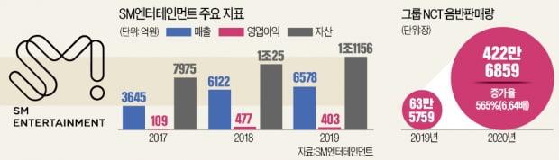 """이수만 SM엔터 총괄PD """"IT 한국, 이젠 CT로 세계 강타"""""""