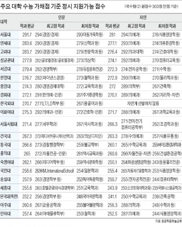 [2021학년 대입 전략] 서울대 경영 294점, 연·고대 290점 전망