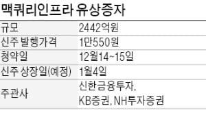 """맥쿼리의 파격 """"신주 배정물량의 2배까지 청약 가능"""""""