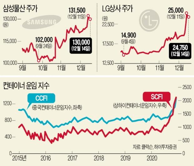 '원자재 슈퍼사이클' 오나…종합상사 빅5 들썩