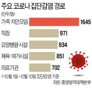 """정은경 """"하루 확진 950~1200명 예측…매우 엄중한 상황"""""""