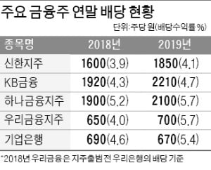 은행, 연말 배당 어쩌나…금감원-주주 '눈치보기'