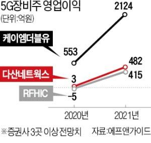 """""""내년 글로벌 '5G 사이클' 온다""""…RFHIC·케이엠더블유 등 수혜"""