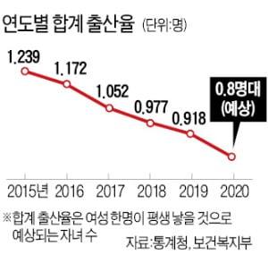여성 적게 뽑는 기업 공개…2자녀 가구도 '15평 임대' 제공