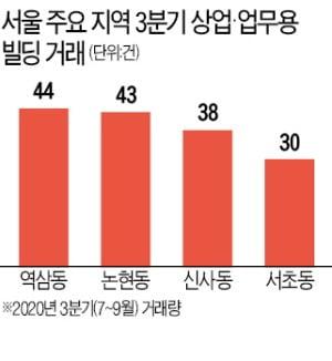 서울 상업·업무용 빌딩 거래 활발…3분기 역삼동 44건 손바뀜 '1위'