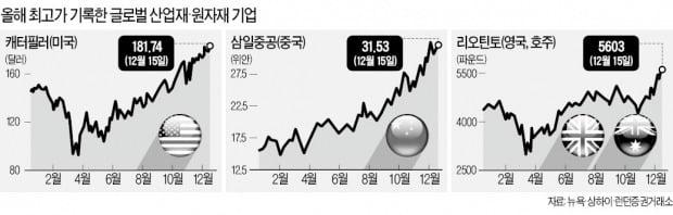 """""""경기회복 여명이 밝아 온다"""" 캐터필러·3M…산업재株 '점프'"""