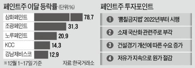 5년 하락한 페인트株, '트리플 호재'에 수직 상승