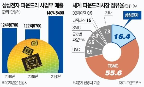 """[단독] 파운드리 대어 또 잡은 삼성…""""TSMC엔 없는 4나노로 승부"""""""