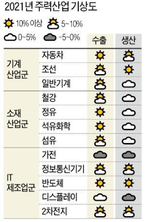 반도체 호황…차·화·정 '플러스 성장' 전환