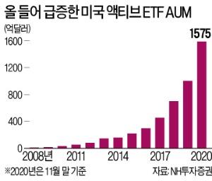 '액티브 ETF'가 뜬다…美 혁신기업·유전혁명, 올 수익률 150% 넘어