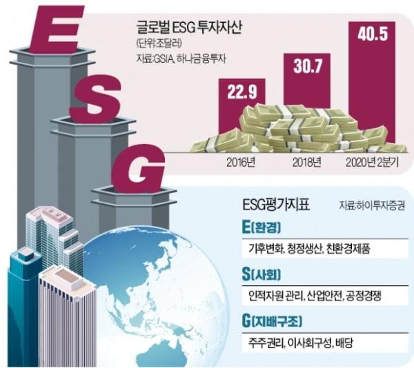 생존 키워드 된 ESG…실적 좋은 '착한 기업'에 투자하세요