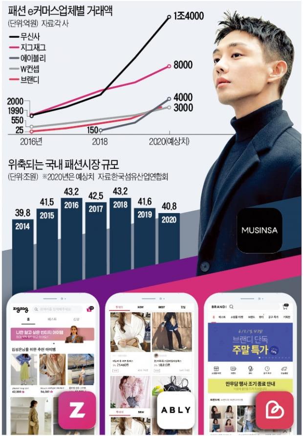 H&M·유니클로 문닫을 때…'온라인 K패션' 폭풍성장