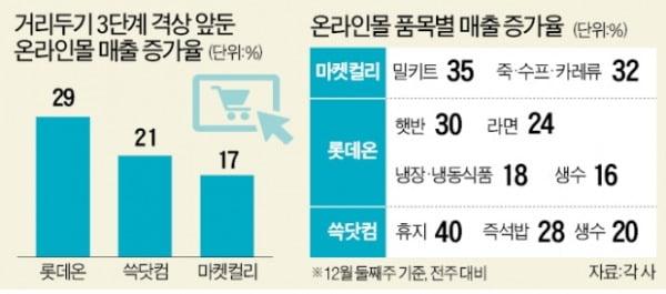 """""""사재기는 없었다""""…3단계 코앞에도 유통현장 차분"""