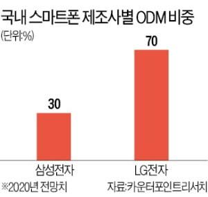 삼성·LG 중저가 스마트폰, ODM 비중 확대한다