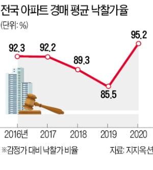 올해 아파트 경매 평균 낙찰가율 95% '역대 최고'
