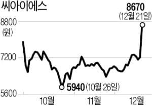 '전고체 배터리株' 씨아이에스, 주가 20% 급등