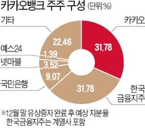 카카오뱅크 IPO 후광효과…'카뱅 프렌즈'에 투자해볼까