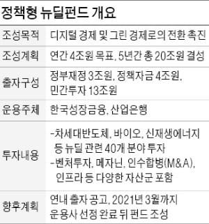 20조 한국판 뉴딜펀드 본격 조성