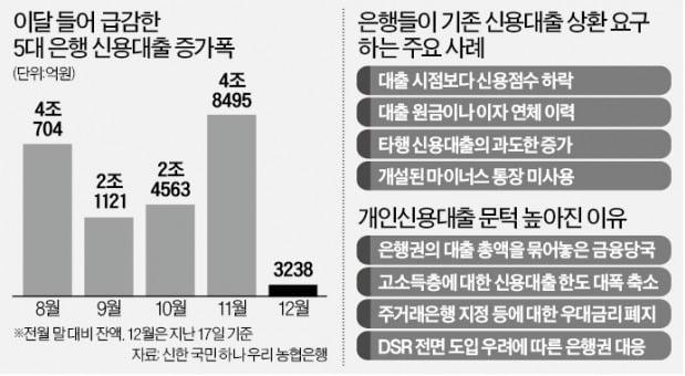 """""""20% 갚아야 만기 연장""""…기존 신용대출까지 죄는 은행들"""