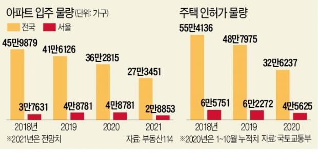 내년 서울 아파트 입주 올해보다 2 만 가구 감소 ... 분양도