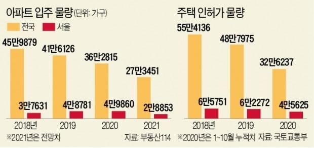 내년 서울 아파트 입주 올해보다 2만가구 줄어…분양도 '절벽'