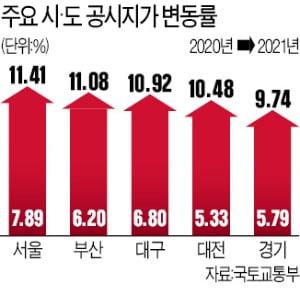 전국 공시지가 10.37%↑…내년 稅부담 더 커진다