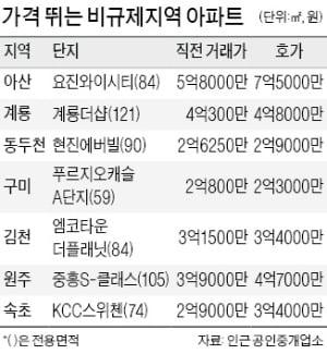 또 풍선효과…강원도 아파트값까지 '들썩'