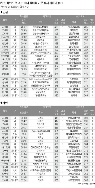[2021학년 대입 전략] 서울대 경영 국수탐(2) 표준점수 409점, 의예과 412점 지원가능...