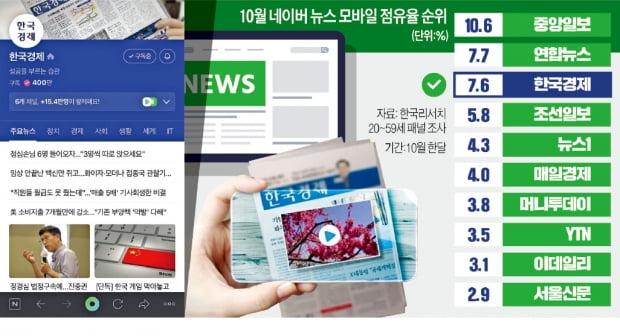 한경, 온·오프라인 경제뉴스 최강자 자리 굳혔다