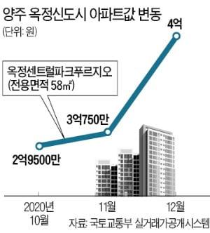 양주 집값, 조정지역 해제 기대에 '들썩'…1주일새 1억↑