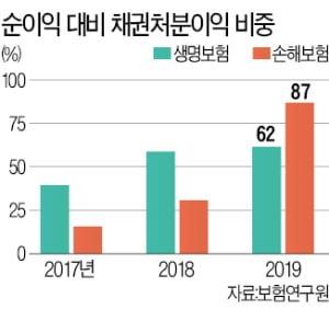 올해 순이익 늘어났지만…알짜 채권 매각 '착시효과'