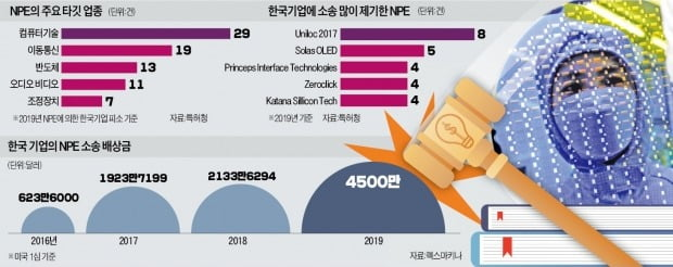 TSMC서 특허 사 삼성 공격…교묘하고 치밀하게 韓기업 '정조준'