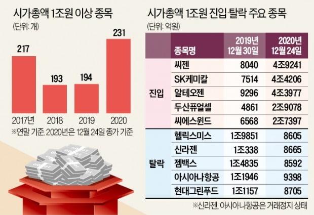 IPO·BBIG 효과…'시총 1조 클럽' 231개社