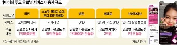 네이버 글로벌 진격…브이라이브 1억명 돌파