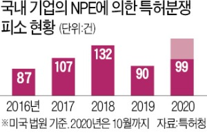 韓기업 타깃…다시 기승 부리는 '특허괴물'