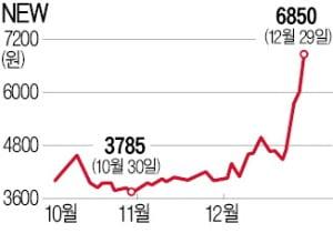 '영화 반도·드라마 무빙' 효과…NEW, 일주일새 51% 폭등