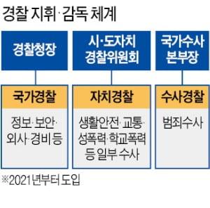 내년 자치경찰제·국수본 가동…'공룡 경찰' 견제 장치는 빠져
