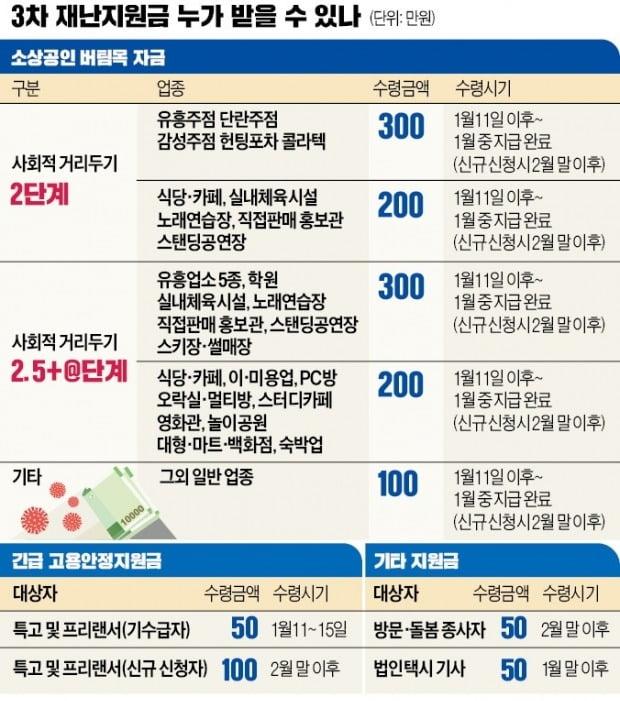 280 만 명의 소상공인이 4.1 엔 지급 ... 사립 고등학교 및 일용직 근로자 50 만 ~ 100 만원