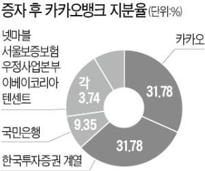 IPO 앞둔 카카오뱅크, 1조 유상증자 완료